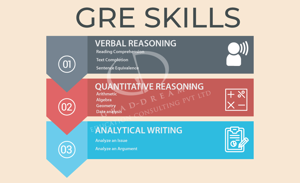 GRE Fees Mumbai,gre coaching mumbai,gre training mumbai,best gre coaching mumbai,gre coaching centers in mumbai,gre exam coaching in mumbai,gre coaching fees mumbai,top gre coaching in mumbai,top gre coaching classes in mumbai,gre training institutes in mumbai,gre training institutes in mumbai